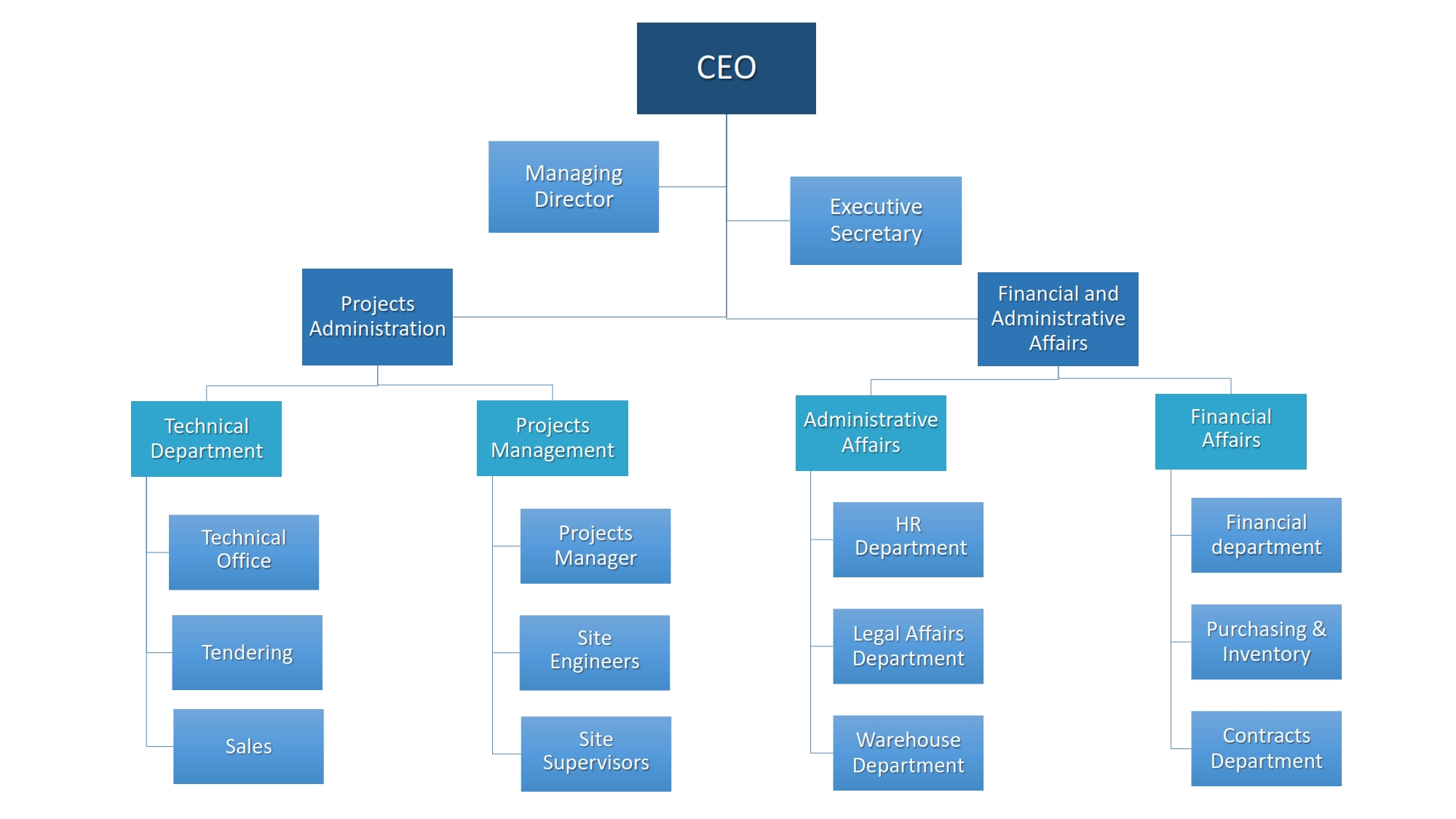 Team Work Company Structure_001