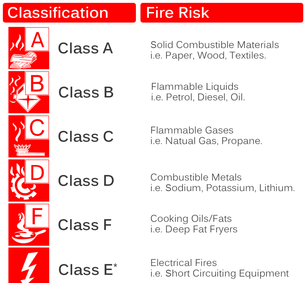classes-of-fire with different types of fire extinguishers and their uses